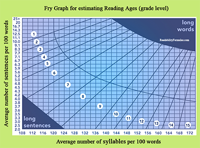 Fry Graph and Raygor Graph Text Tool