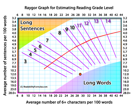 how to use fry readability graph